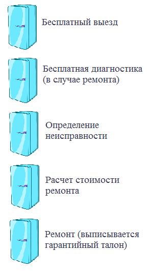 Этапы ремонта холодильника